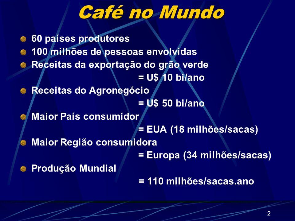 2 Café no Mundo 60 países produtores 100 milhões de pessoas envolvidas Receitas da exportação do grão verde = U$ 10 bi/ano Receitas do Agronegócio = U