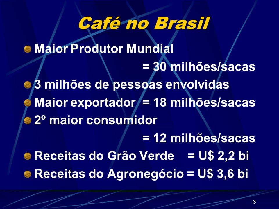 3 Café no Brasil Maior Produtor Mundial = 30 milhões/sacas 3 milhões de pessoas envolvidas Maior exportador = 18 milhões/sacas 2º maior consumidor = 1