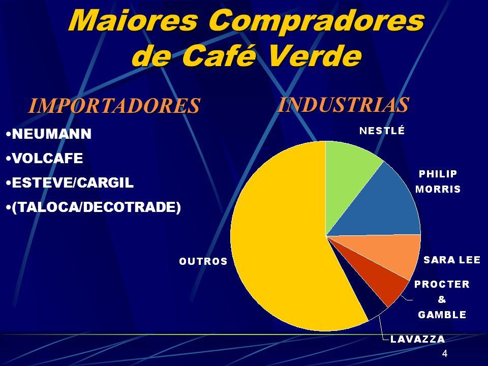 5 Exportação de Café Verde Grandes volumes Commodity Alta concentração de compradores Conflitos permanentes Oferta Mundial/Demanda/Ciclo de Preços