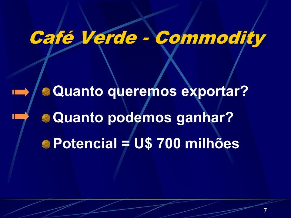 7 Café Verde - Commodity Quanto queremos exportar? Quanto podemos ganhar? Potencial = U$ 700 milhões