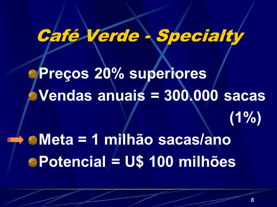 8 Café Verde - Specialty Preços 20% superiores Vendas anuais = 300.000 sacas (1%) Meta = 1 milhão sacas/ano Potencial = U$ 100 milhões