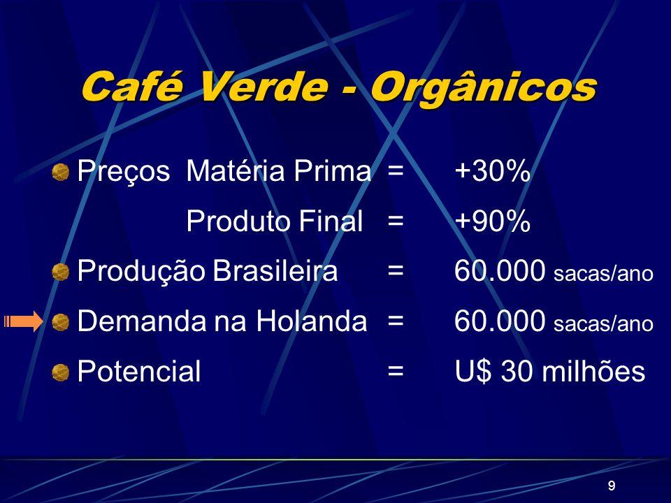 9 Café Verde - Orgânicos Preços Matéria Prima=+30% Produto Final=+90% Produção Brasileira=60.000 sacas/ano Demanda na Holanda=60.000 sacas/ano Potenci