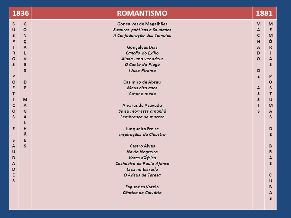 1836ROMANTISMO1881 SUSPIROSPOÉTICOSESAUDADESSUSPIROSPOÉTICOSESAUDADES GONÇALVESDEMAGALHÃESGONÇALVESDEMAGALHÃES Gonçalves de Magalhães Suspiros poético