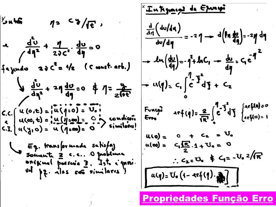 IM250– Prof. Eugênio Rosa