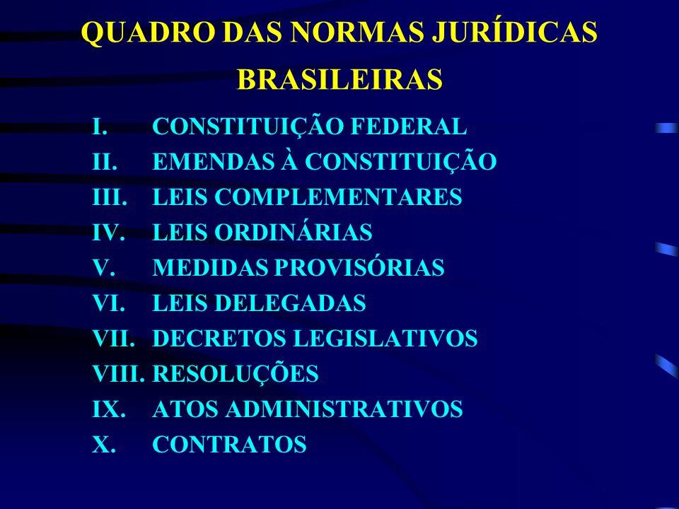 QUADRO DAS NORMAS JURÍDICAS BRASILEIRAS I.CONSTITUIÇÃO FEDERAL II.EMENDAS À CONSTITUIÇÃO III. LEIS COMPLEMENTARES IV.LEIS ORDINÁRIAS V.MEDIDAS PROVISÓ