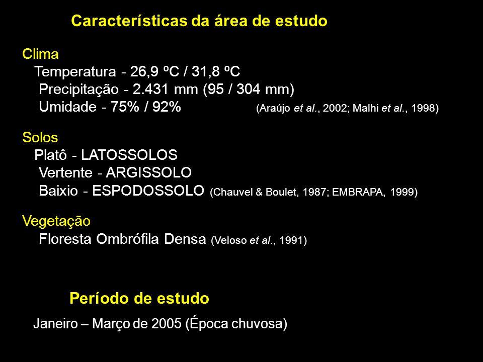 Janeiro – Março de 2005 (Época chuvosa) Período de estudo Clima Temperatura - 26,9 ºC / 31,8 ºC Precipitação - 2.431 mm (95 / 304 mm) Umidade - 75% /