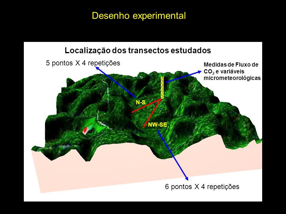 Localização dos transectos estudados Medidas de Fluxo de CO 2 e variáveis micrometeorológicas Desenho experimental NW-SE 6 pontos X 4 repetições N-S 5