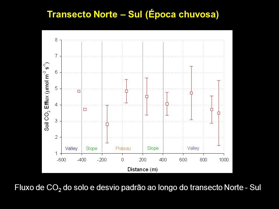 Transecto Norte – Sul (Época chuvosa) Fluxo de CO 2 do solo e desvio padrão ao longo do transecto Norte - Sul
