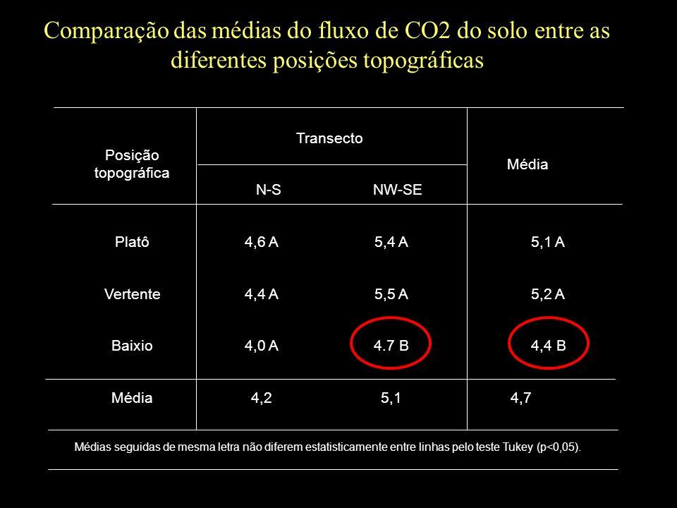 Posição topográfica Transecto Média N-SNW-SE Platô4,6 A5,4 A5,1 A Vertente4,4 A5,5 A5,2 A Baixio4,0 A4.7 B4,4 B Média4,25,14,7 Médias seguidas de mesm