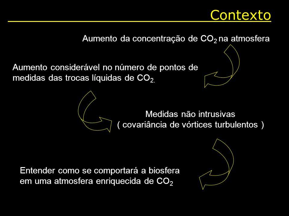 Contexto Aumento da concentração de CO 2 na atmosfera Aumento considerável no número de pontos de medidas das trocas líquidas de CO 2. Medidas não int