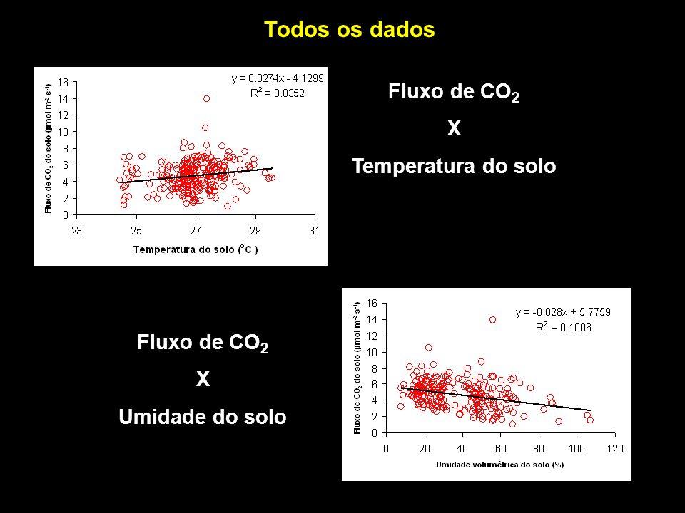 Todos os dados Fluxo de CO 2 X Temperatura do solo Fluxo de CO 2 X Umidade do solo