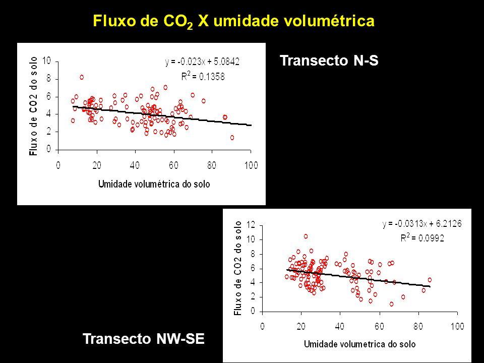 Transecto NW-SE Transecto N-S Fluxo de CO 2 X umidade volumétrica