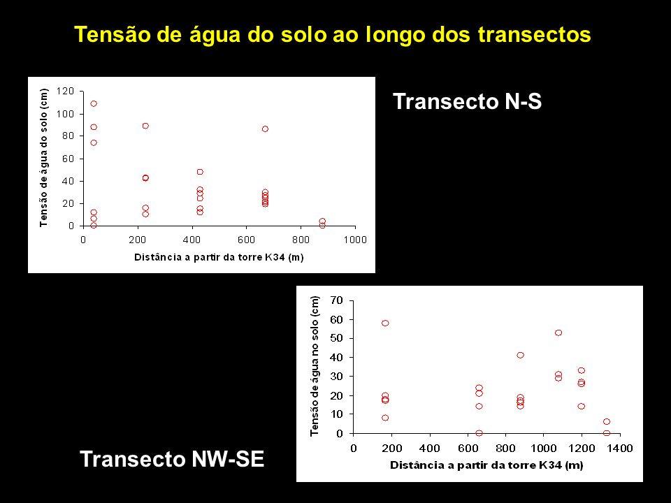 Transecto NW-SE Transecto N-S Tensão de água do solo ao longo dos transectos