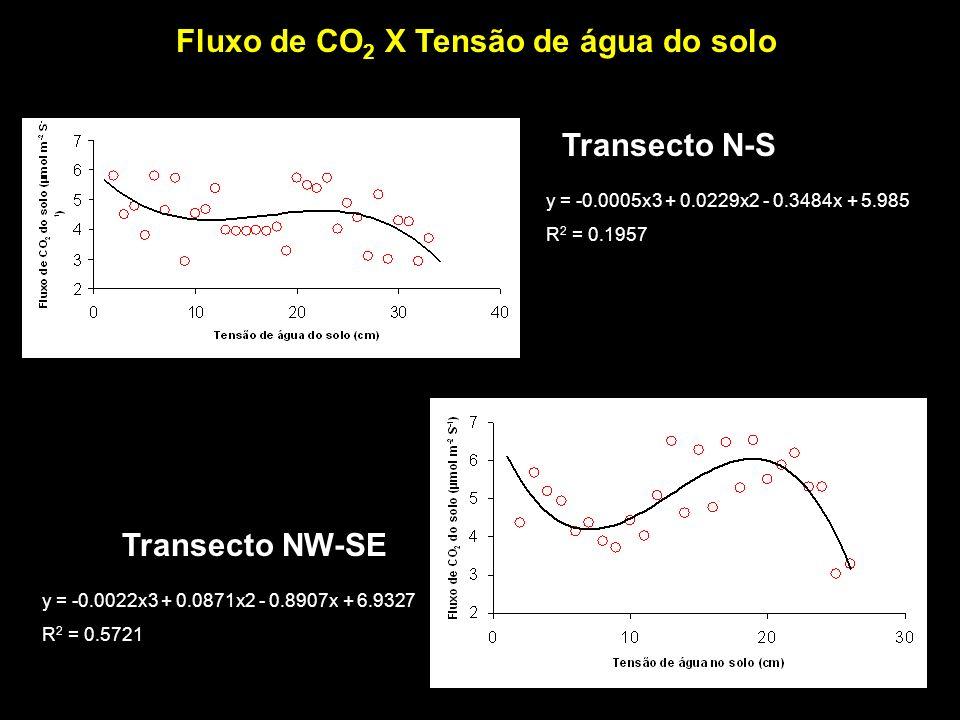 Fluxo de CO 2 X Tensão de água do solo Transecto NW-SE Transecto N-S y = -0.0022x3 + 0.0871x2 - 0.8907x + 6.9327 R 2 = 0.5721 y = -0.0005x3 + 0.0229x2
