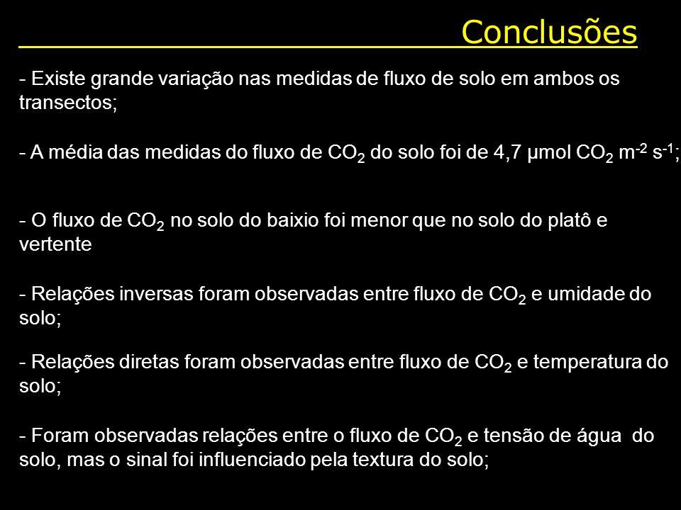 Conclusões - Existe grande variação nas medidas de fluxo de solo em ambos os transectos; - A média das medidas do fluxo de CO 2 do solo foi de 4,7 µmo