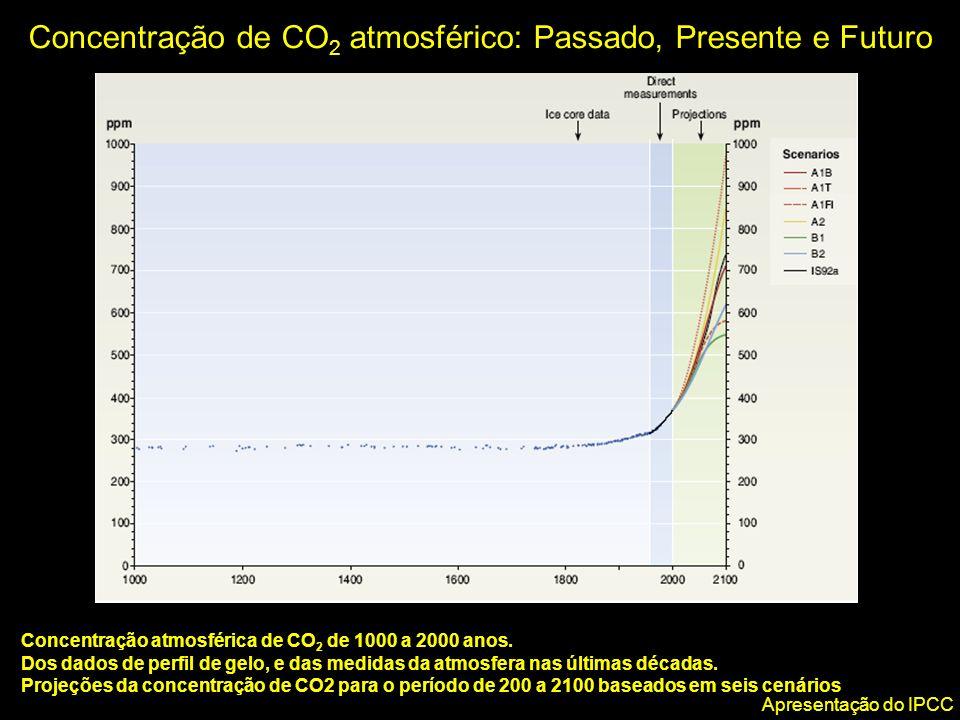 Concentração atmosférica de CO 2 de 1000 a 2000 anos. Dos dados de perfil de gelo, e das medidas da atmosfera nas últimas décadas. Projeções da concen