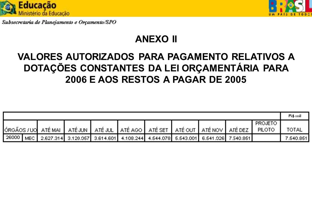 ANEXO II VALORES AUTORIZADOS PARA PAGAMENTO RELATIVOS A DOTAÇÕES CONSTANTES DA LEI ORÇAMENTÁRIA PARA 2006 E AOS RESTOS A PAGAR DE 2005