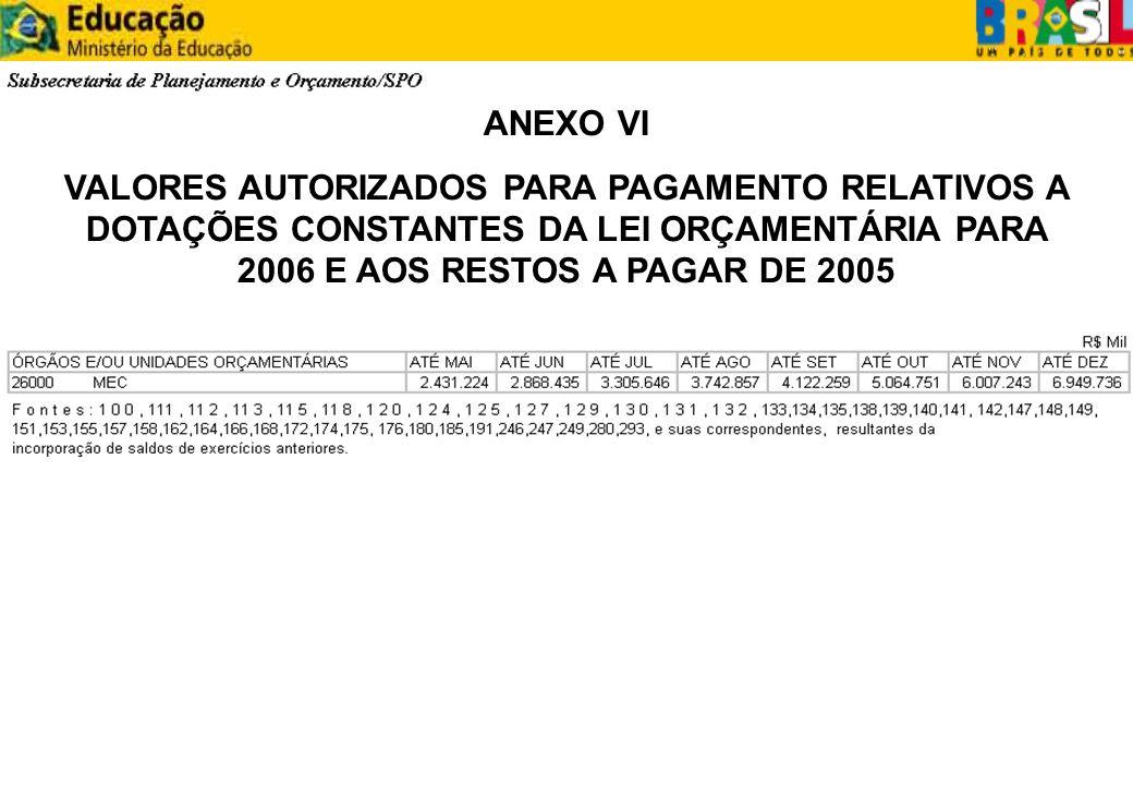 ANEXO VI VALORES AUTORIZADOS PARA PAGAMENTO RELATIVOS A DOTAÇÕES CONSTANTES DA LEI ORÇAMENTÁRIA PARA 2006 E AOS RESTOS A PAGAR DE 2005