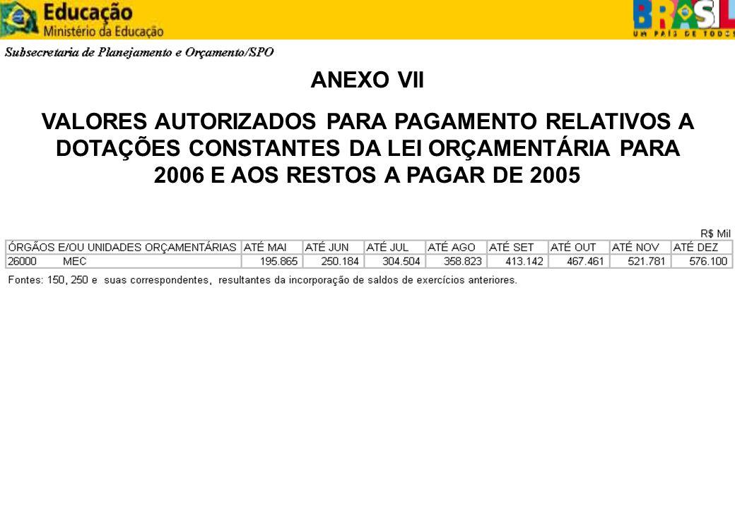 ANEXO VII VALORES AUTORIZADOS PARA PAGAMENTO RELATIVOS A DOTAÇÕES CONSTANTES DA LEI ORÇAMENTÁRIA PARA 2006 E AOS RESTOS A PAGAR DE 2005