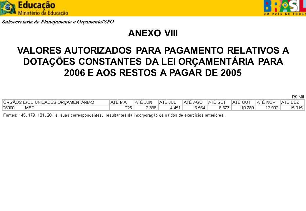 ANEXO VIII VALORES AUTORIZADOS PARA PAGAMENTO RELATIVOS A DOTAÇÕES CONSTANTES DA LEI ORÇAMENTÁRIA PARA 2006 E AOS RESTOS A PAGAR DE 2005