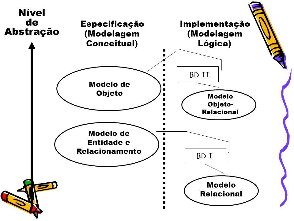 Nível de Abstração Especificação (Modelagem Conceitual) Implementação (Modelagem Lógica) Modelo de Entidade e Relacionamento Modelo de Objeto Modelo Relacional Modelo Objeto- Relacional BD I BD II