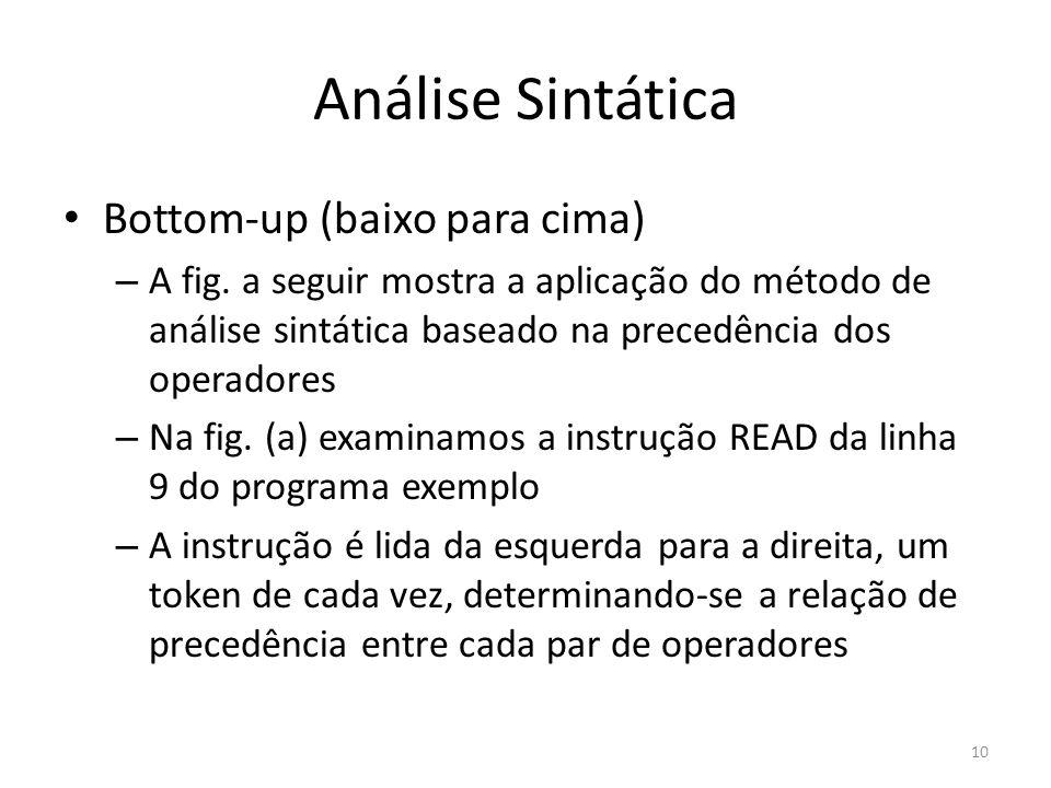 Análise Sintática Bottom-up (baixo para cima) – A fig. a seguir mostra a aplicação do método de análise sintática baseado na precedência dos operadore