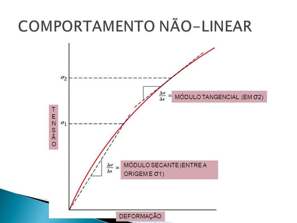 MÓDULO TANGENCIAL (EM σ 2) MÓDULO SECANTE (ENTRE A ORIGEM E σ 1) TENSÃOTENSÃO DEFORMAÇÃO