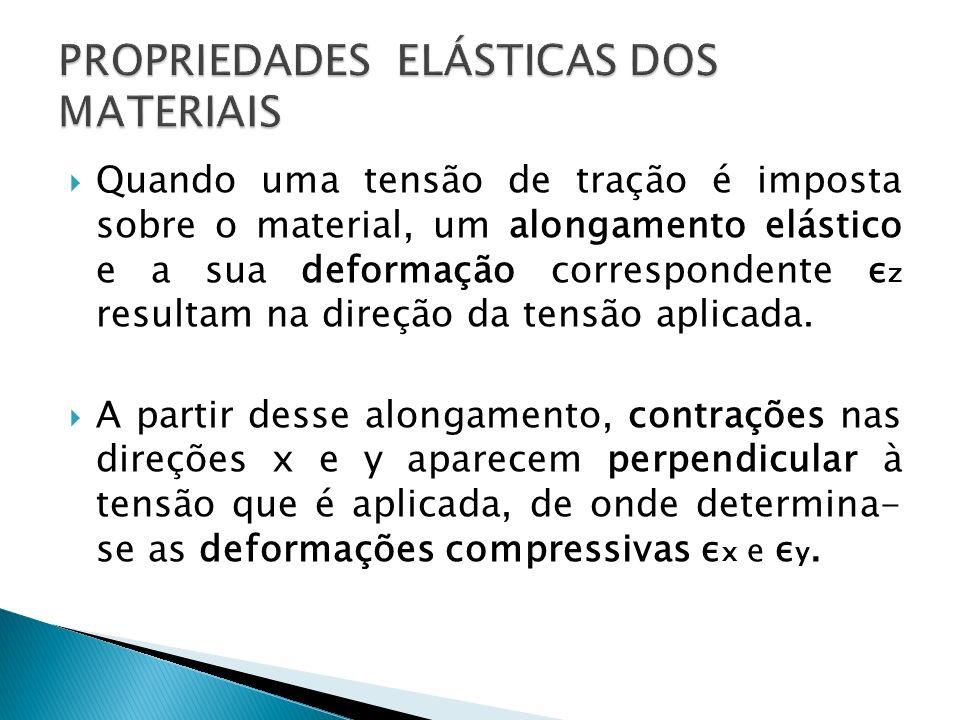 Quando uma tensão de tração é imposta sobre o material, um alongamento elástico e a sua deformação correspondente ε z resultam na direção da tensão ap