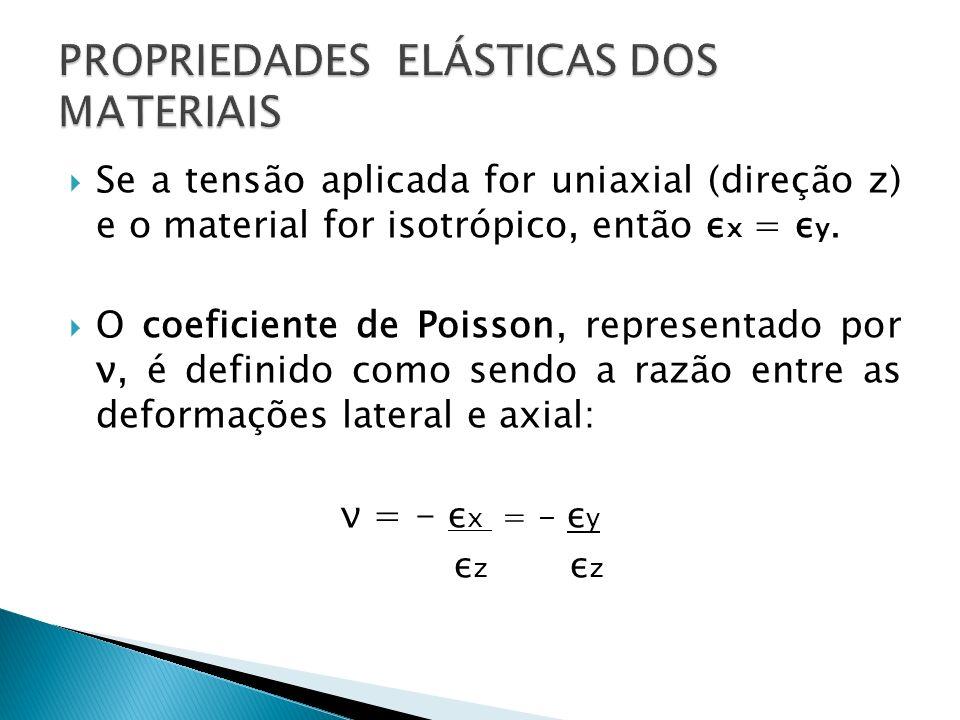 Se a tensão aplicada for uniaxial (direção z) e o material for isotrópico, então ε x = ε y. O coeficiente de Poisson, representado por ν, é definido c