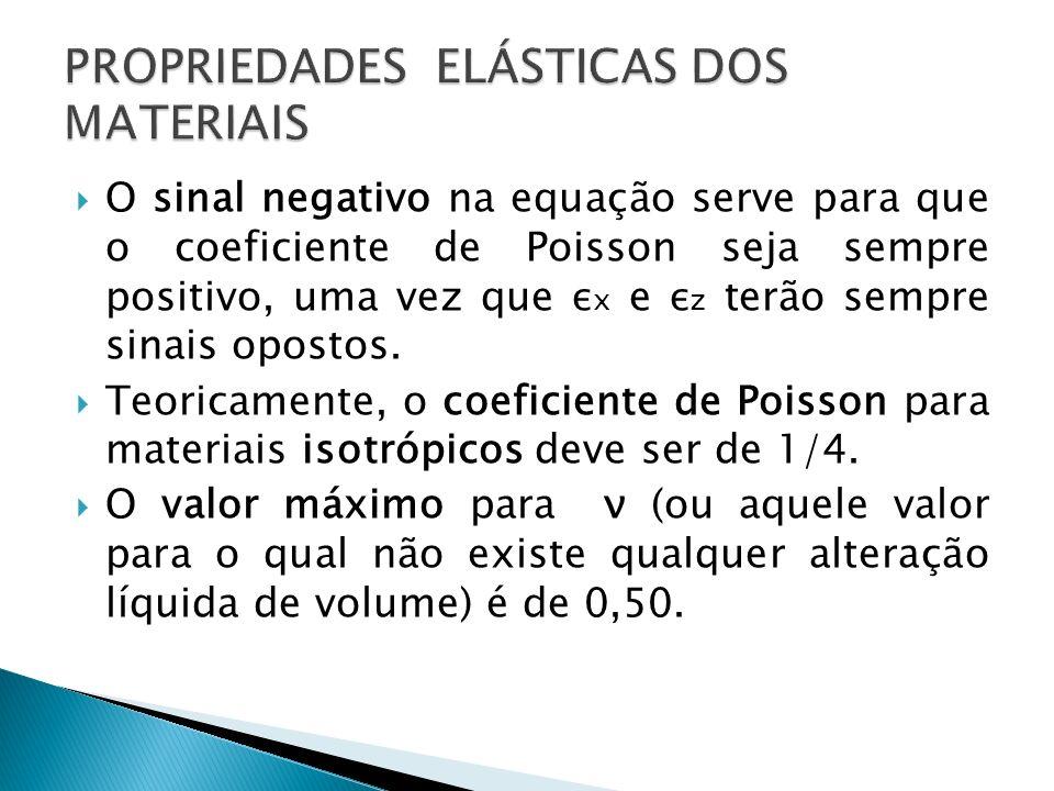 O sinal negativo na equação serve para que o coeficiente de Poisson seja sempre positivo, uma vez que ε x e ε z terão sempre sinais opostos. Teoricame