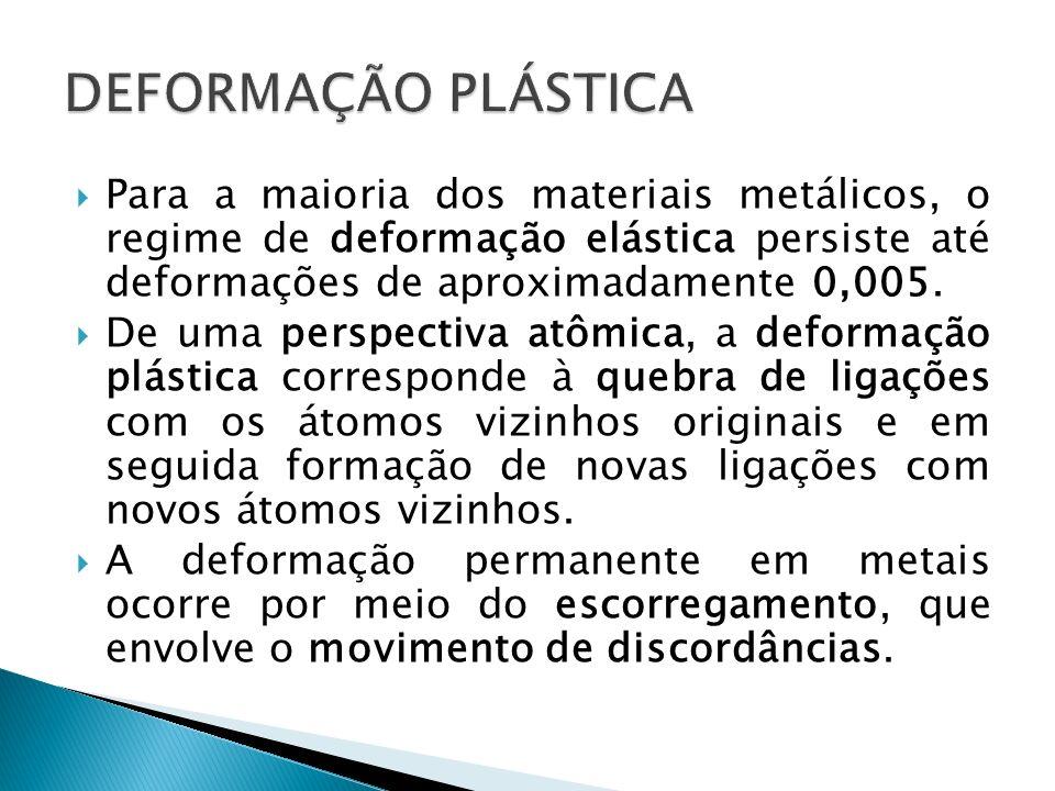 Para a maioria dos materiais metálicos, o regime de deformação elástica persiste até deformações de aproximadamente 0,005. De uma perspectiva atômica,