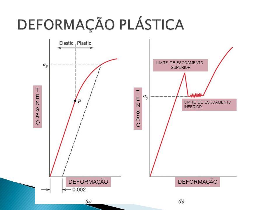 LIMITE DE ESCOAMENTO SUPERIOR LIMITE DE ESCOAMENTO INFERIOR TENSÃOTENSÃO DEFORMAÇÃO TENSÃOTENSÃO