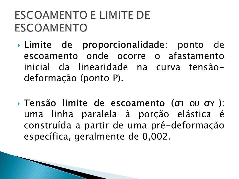 Limite de proporcionalidade: ponto de escoamento onde ocorre o afastamento inicial da linearidade na curva tensão- deformação (ponto P). Tensão limite