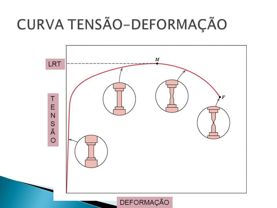 LRT TENSÃOTENSÃO DEFORMAÇÃO