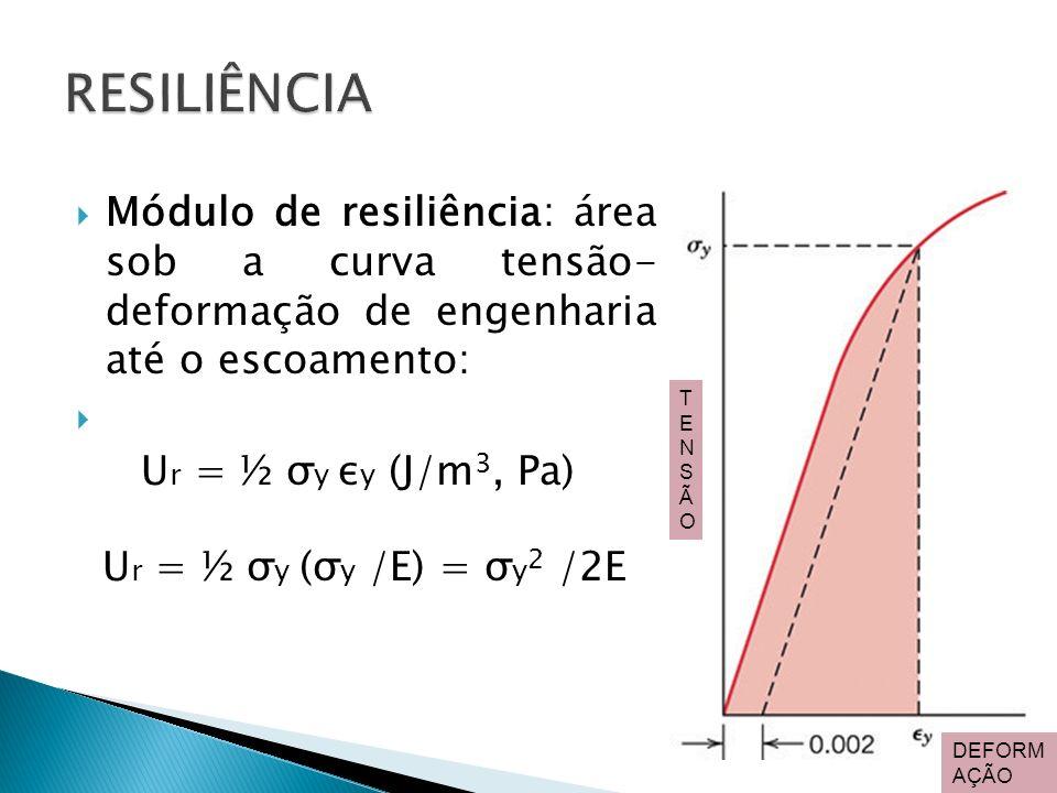 Módulo de resiliência: área sob a curva tensão- deformação de engenharia até o escoamento: U r = ½ σ y ε y (J/m 3, Pa) U r = ½ σ y (σ y /E) = σ y 2 /2