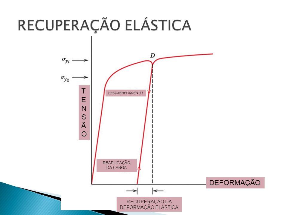 DEFORMAÇÃO TENSÃOTENSÃO DESCARREGAMENTO REAPLICAÇÃO DA CARGA RECUPERAÇÃO DA DEFORMAÇÃO ELÁSTICA