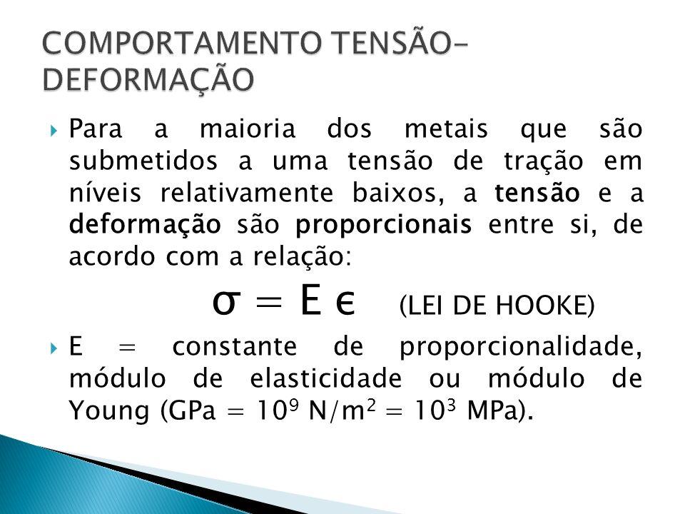 c) A carga máxima que pode ser suportada por um corpo-de-prova cilíndrico com um diâmetro original de 12,8 mm.