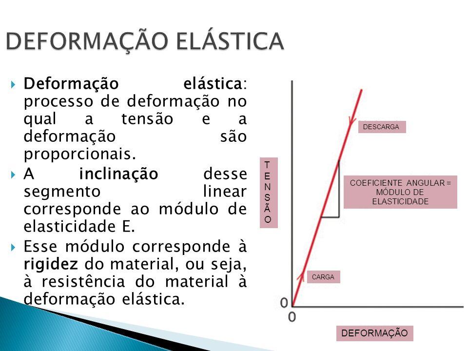 DEFORMAÇÃO ELÁSTICA Deformação elástica: processo de deformação no qual a tensão e a deformação são proporcionais. A inclinação desse segmento linear