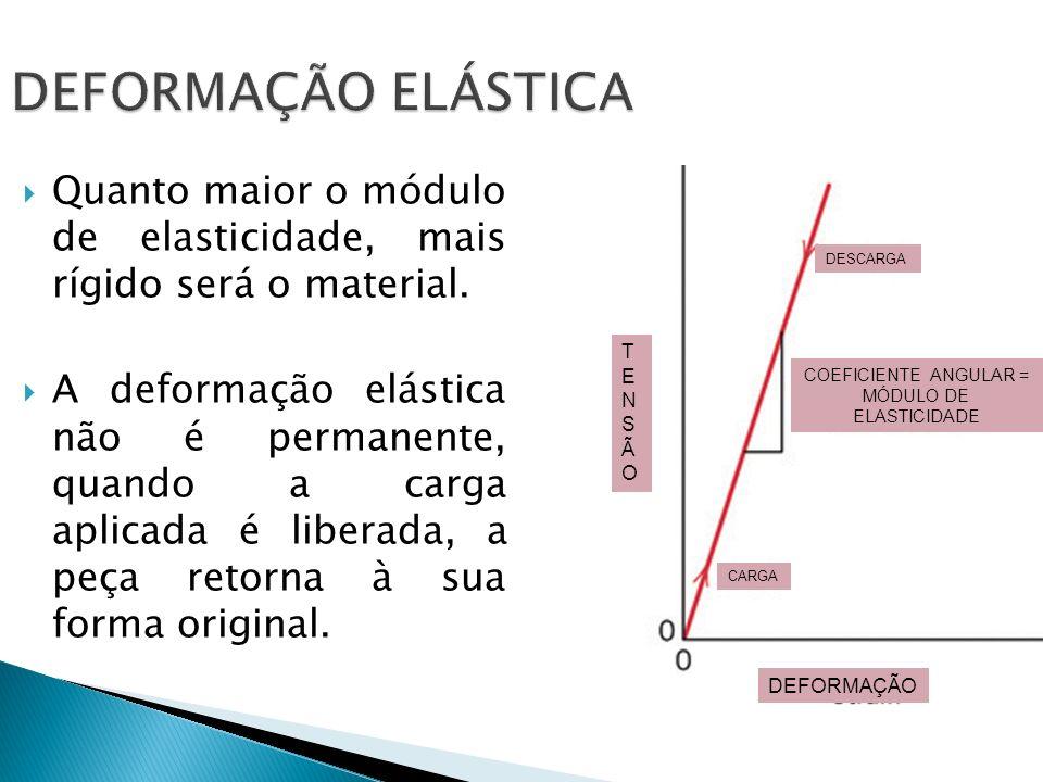 DEFORMAÇÃO ELÁSTICA Quanto maior o módulo de elasticidade, mais rígido será o material. A deformação elástica não é permanente, quando a carga aplicad