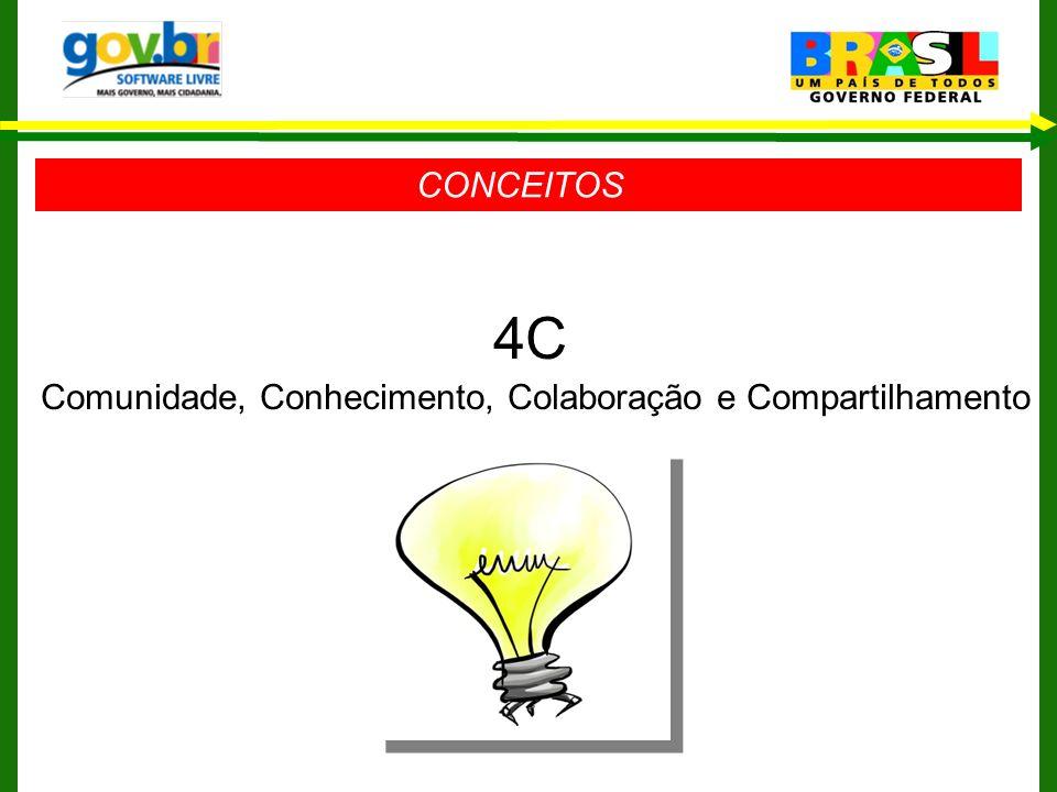 CONCEITOS 4C Comunidade, Conhecimento, Colaboração e Compartilhamento