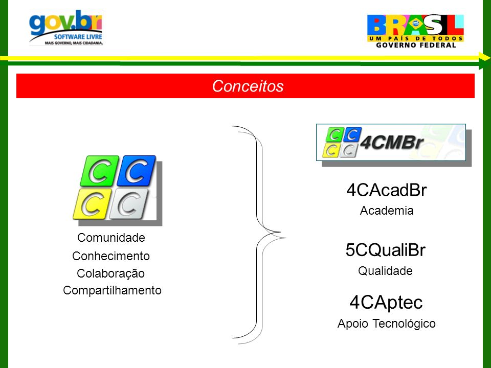 Comunidade Conhecimento Colaboração Compartilhamento 4CAcadBr Academia 5CQualiBr Qualidade 4CAptec Apoio Tecnológico