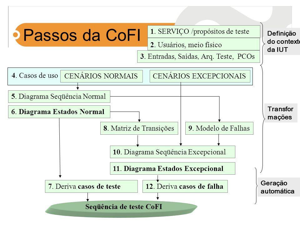 1. SERVIÇO /propósitos de teste CENÁRIOS NORMAISCENÁRIOS EXCEPCIONAIS 5. Diagrama Seqüência Normal 6. Diagrama Estados Normal 10. Diagrama Seqüência E