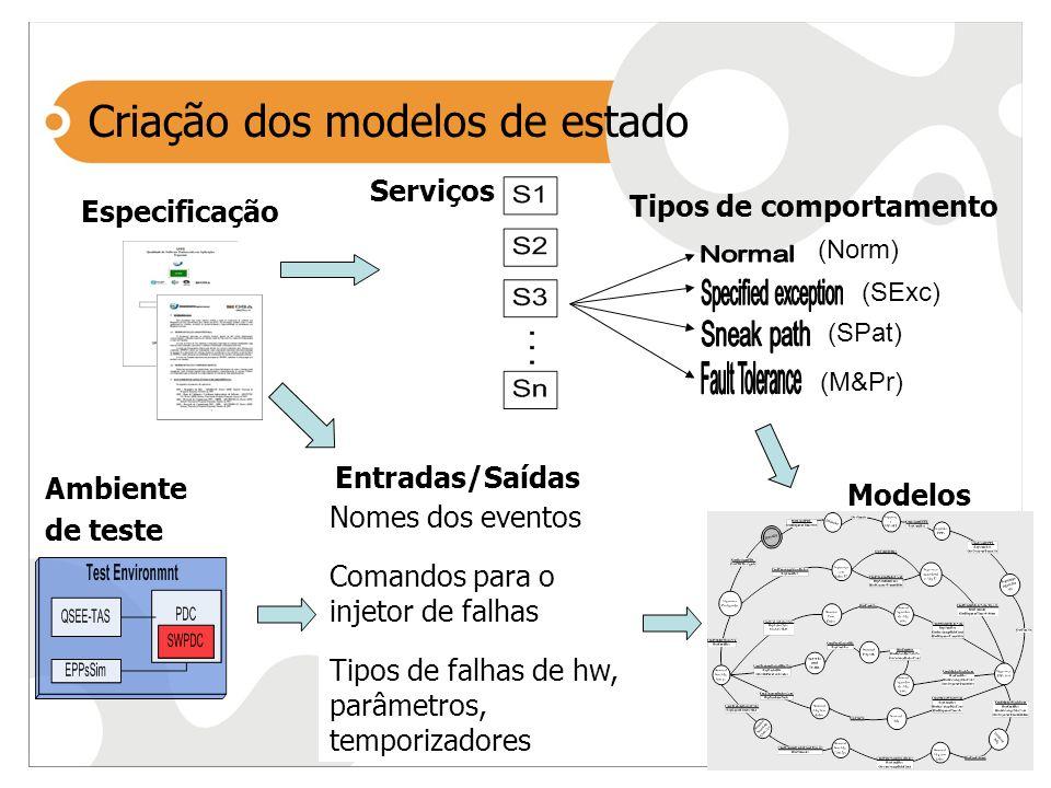 Criação dos modelos de estado Especificação Serviços Modelos Tipos de comportamento Entradas/Saídas (Norm) (SExc) (SPat) (M&Pr) Nomes dos eventos Coma