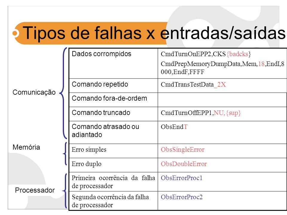 Tipos de falhas x entradas/saídas Dados corrompidos CmdTurnOnEPP2,CKS{badcks} CmdPrepMemoryDumpData,Mem,18,EndI,8 000,EndF,FFFF Comando repetido CmdTr
