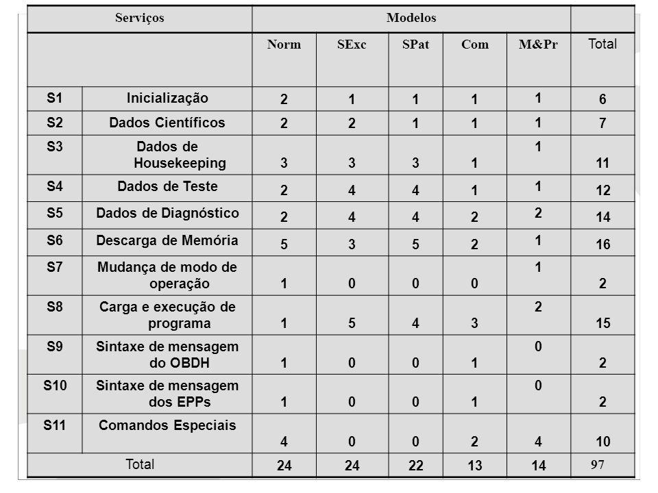 ServiçosModelos NormSExcSPatComM&Pr Total S1Inicialização 2111 1 6 S2Dados Científicos 2211 1 7 S3Dados de Housekeeping 3331 1 11 S4Dados de Teste 244