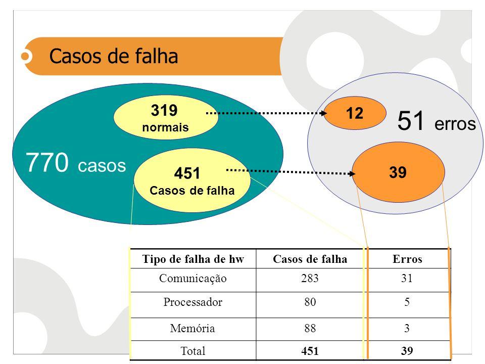 Casos de falha Tipo de falha de hwCasos de falhaErros Comunicação28331 Processador805 Memória883 Total45139 319 normais 451 Casos de falha 12 39 770 c