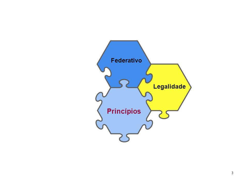 3 Federativo Legalidade Princípios
