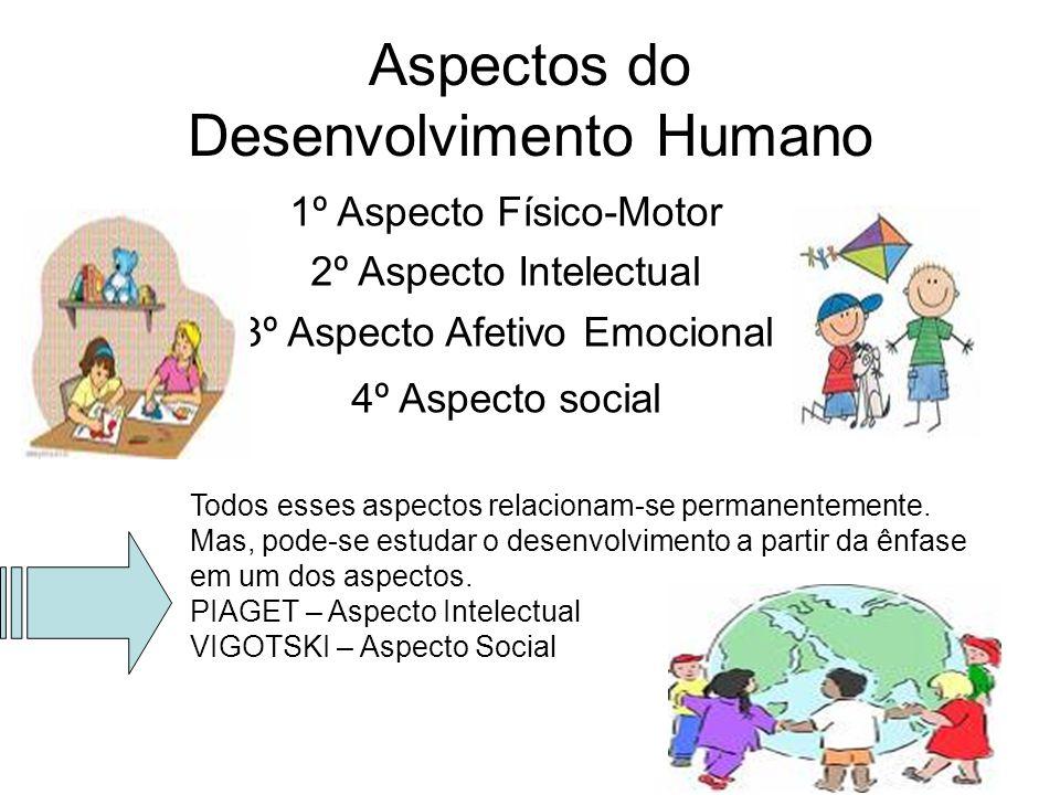 Aspectos do Desenvolvimento Humano 1º Aspecto Físico-Motor 2º Aspecto Intelectual 3º Aspecto Afetivo Emocional 4º Aspecto social Todos esses aspectos
