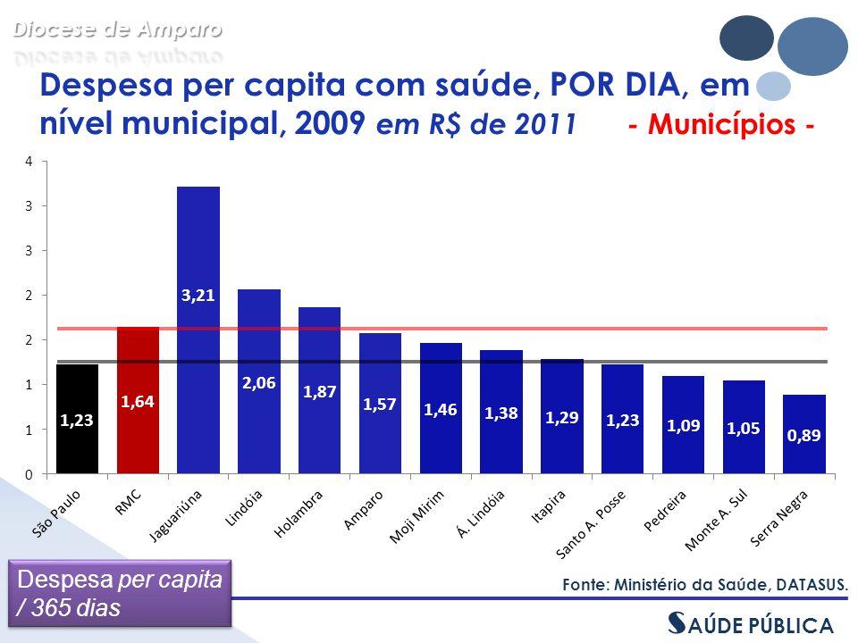Despesa per capita com saúde, POR DIA, em nível municipal, 2009 em R$ de 2011 - Municípios - Fonte: Ministério da Saúde, DATASUS.