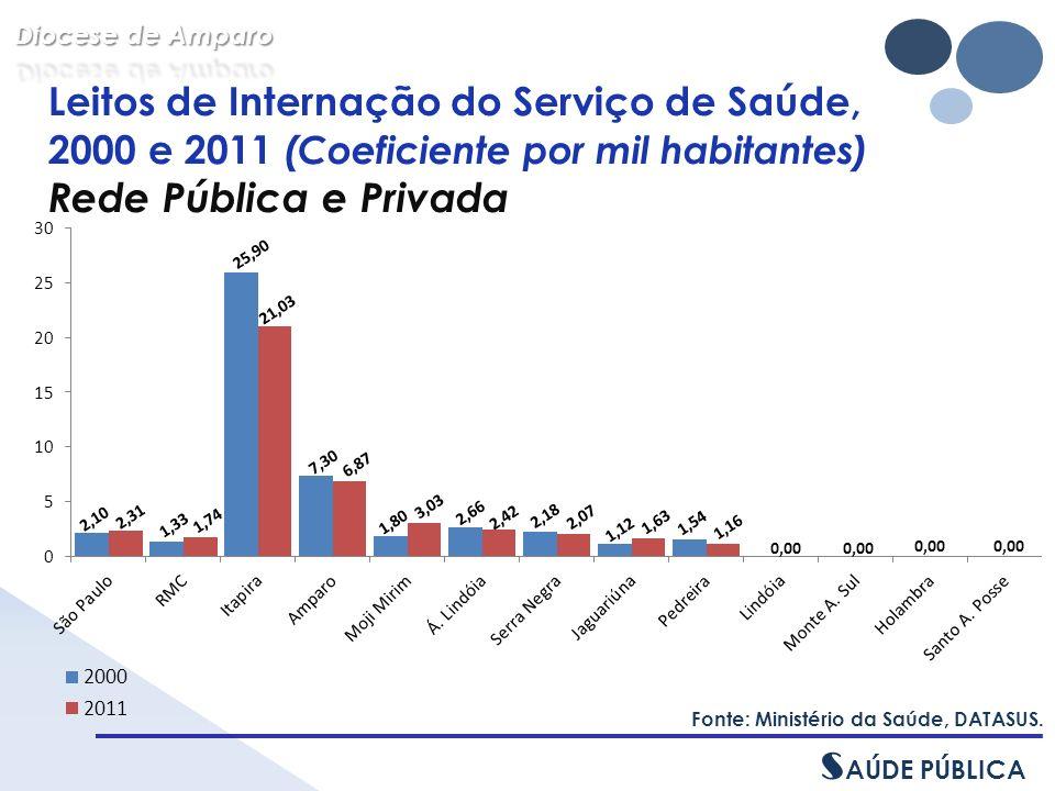 Leitos de Internação do Serviço de Saúde, 2000 e 2011 (Coeficiente por mil habitantes) Rede Pública e Privada Fonte: Ministério da Saúde, DATASUS.